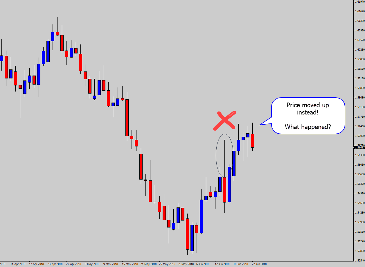 large bearish rejection price should move down failed