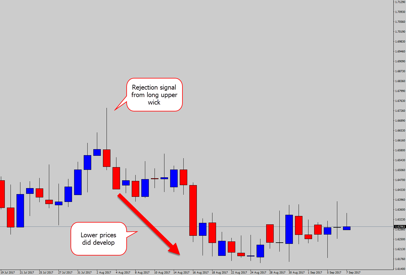 long tailed bearish rejection after
