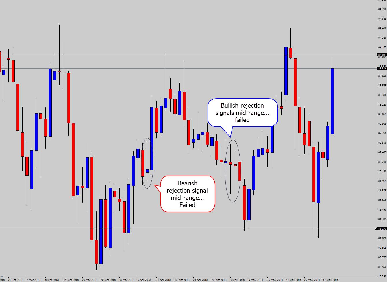 signals failing mid-range