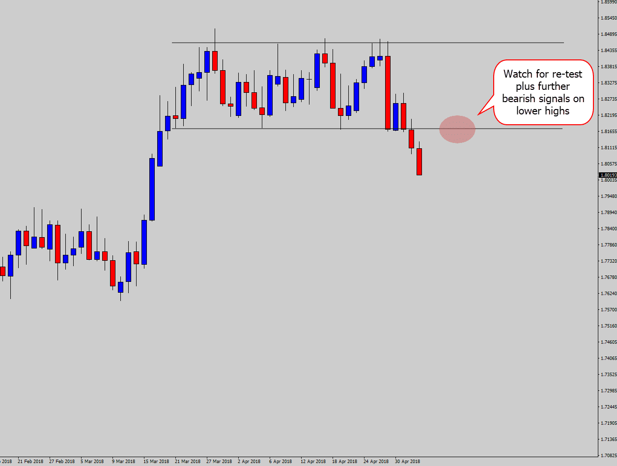 price action signal step 2 identify hot spots
