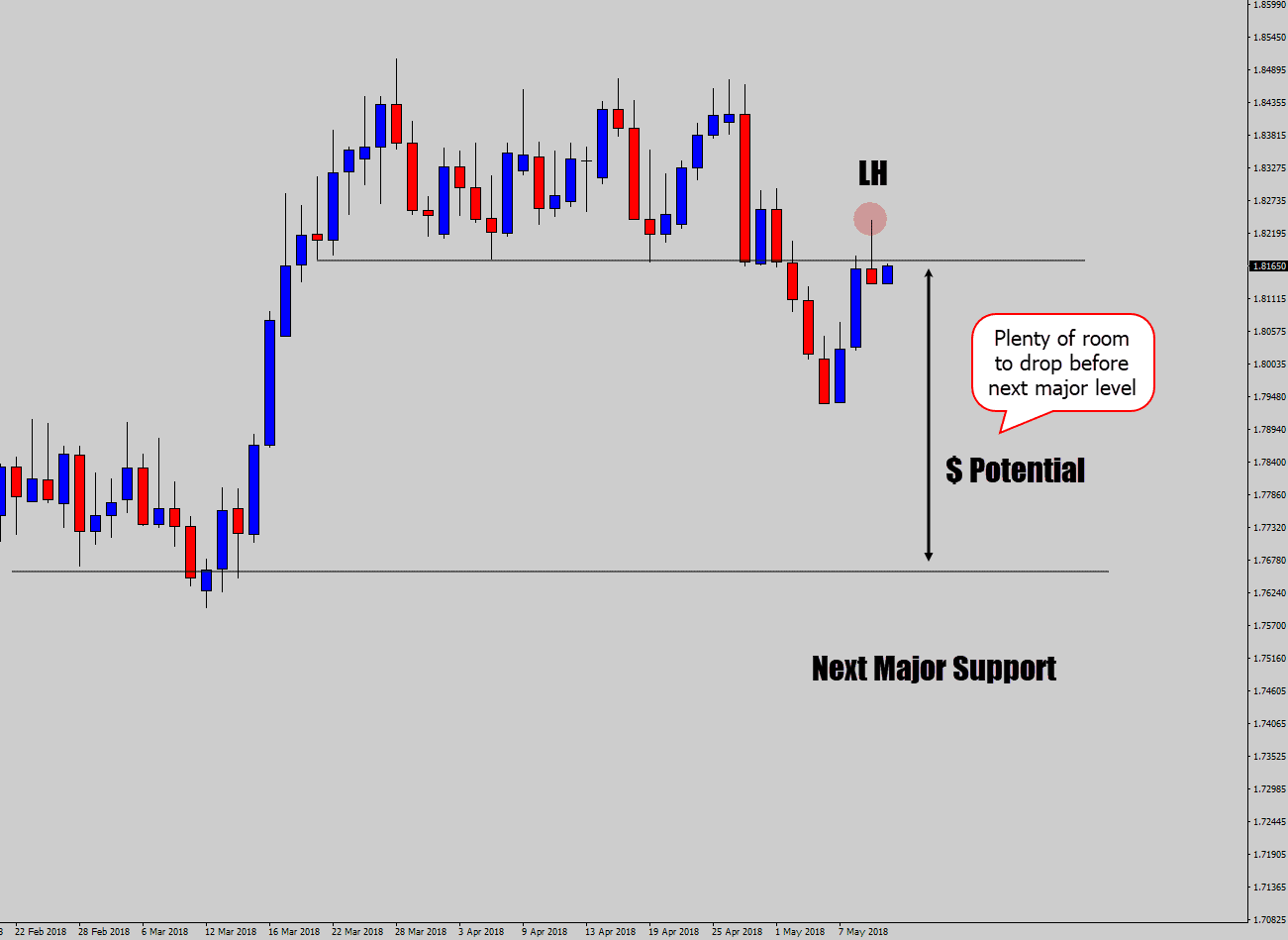 price action signal step 4 check reward potential