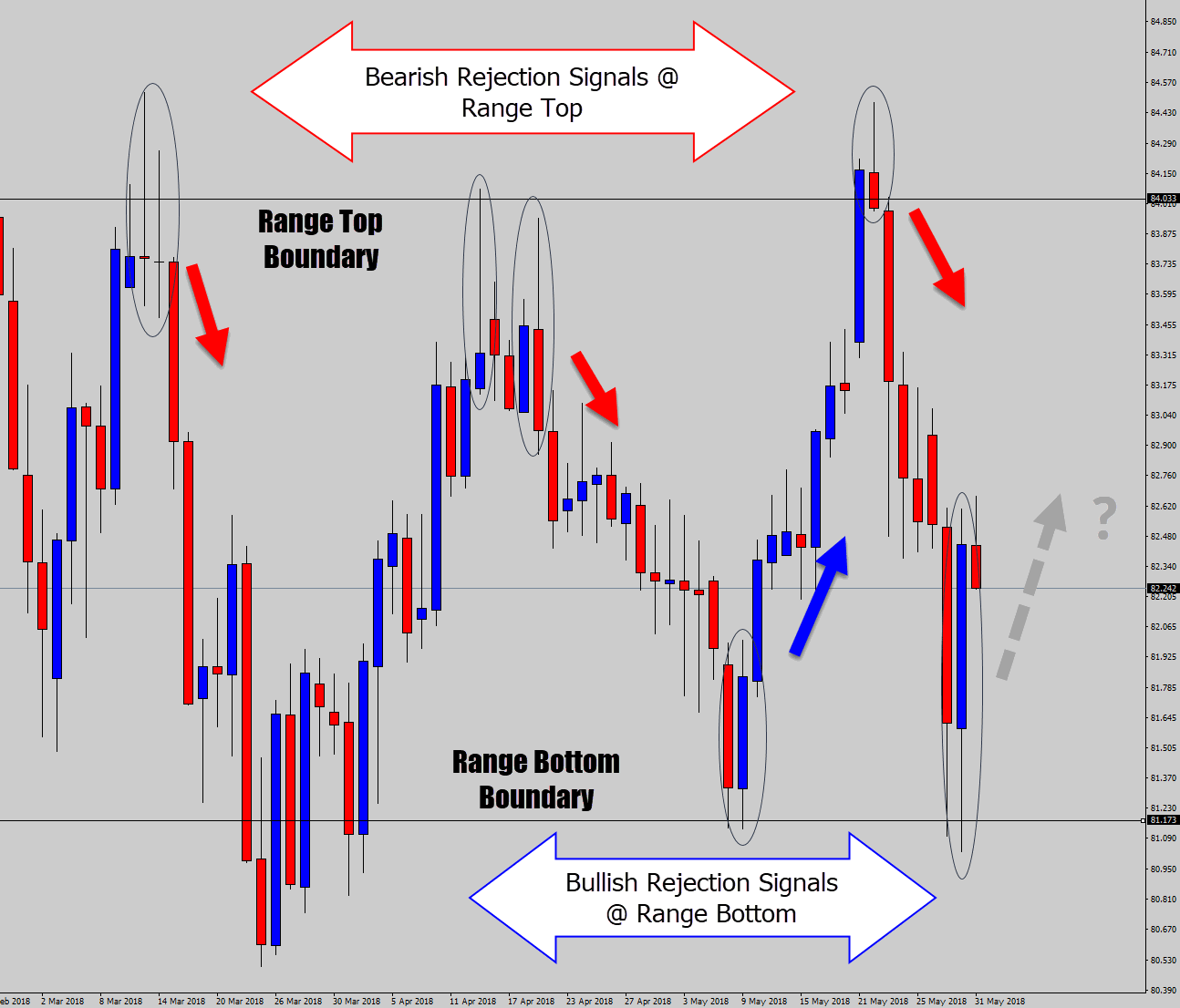 an overview of ranging market signals