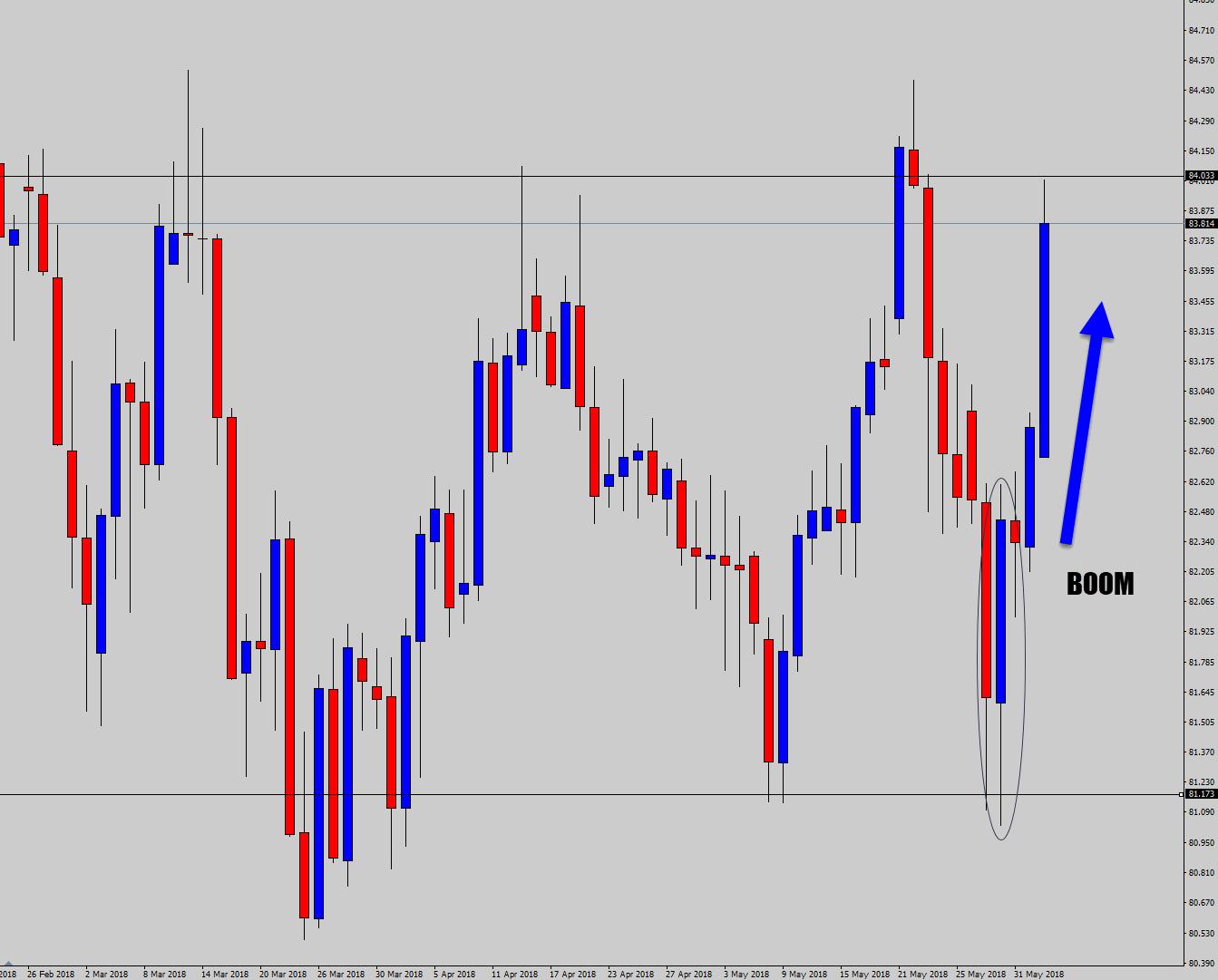 bullish range signal result