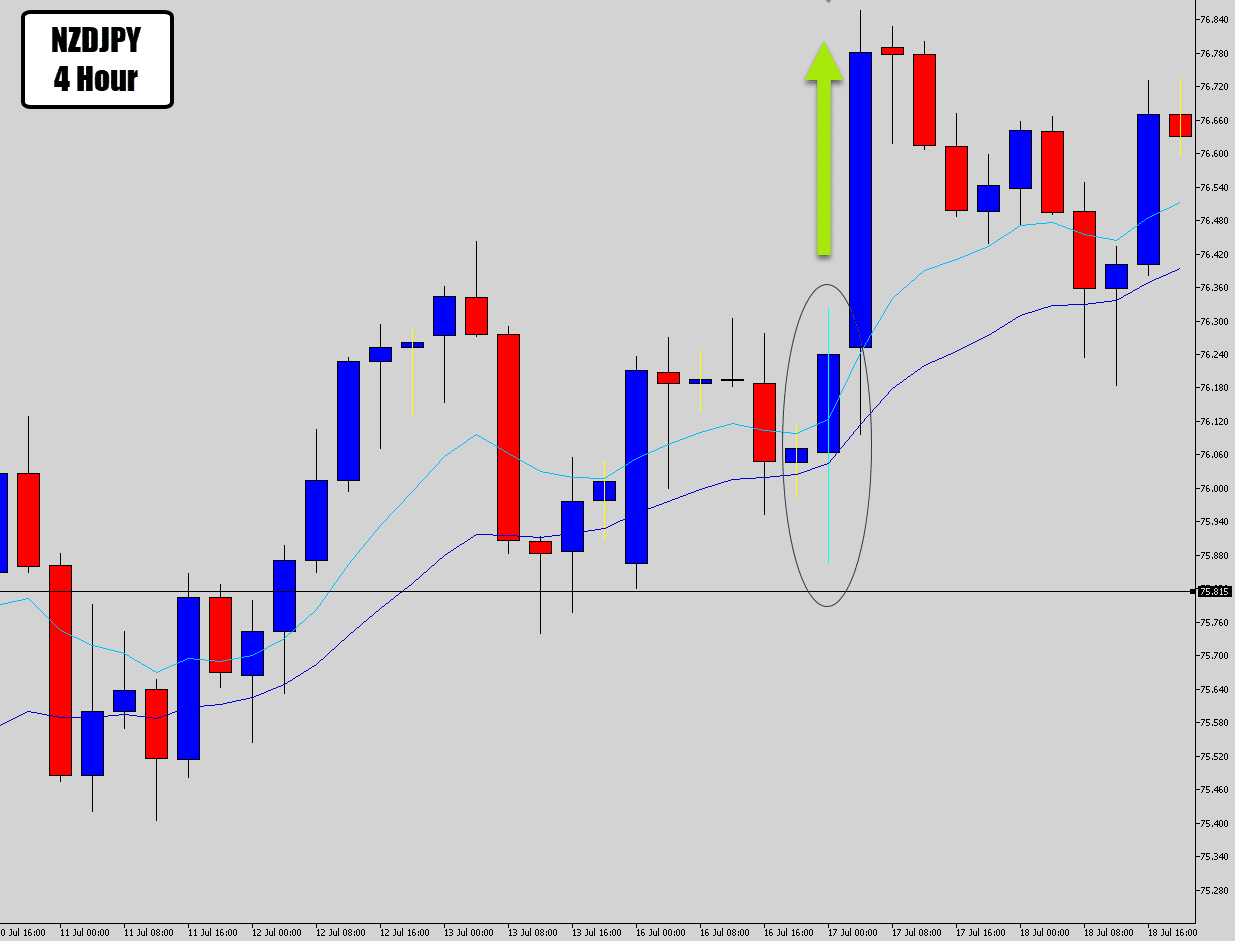 nzdjpy 4 hour rejection surge up
