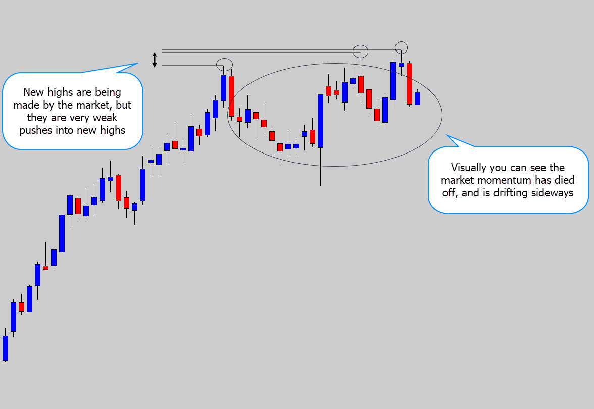 price action explained without RSI