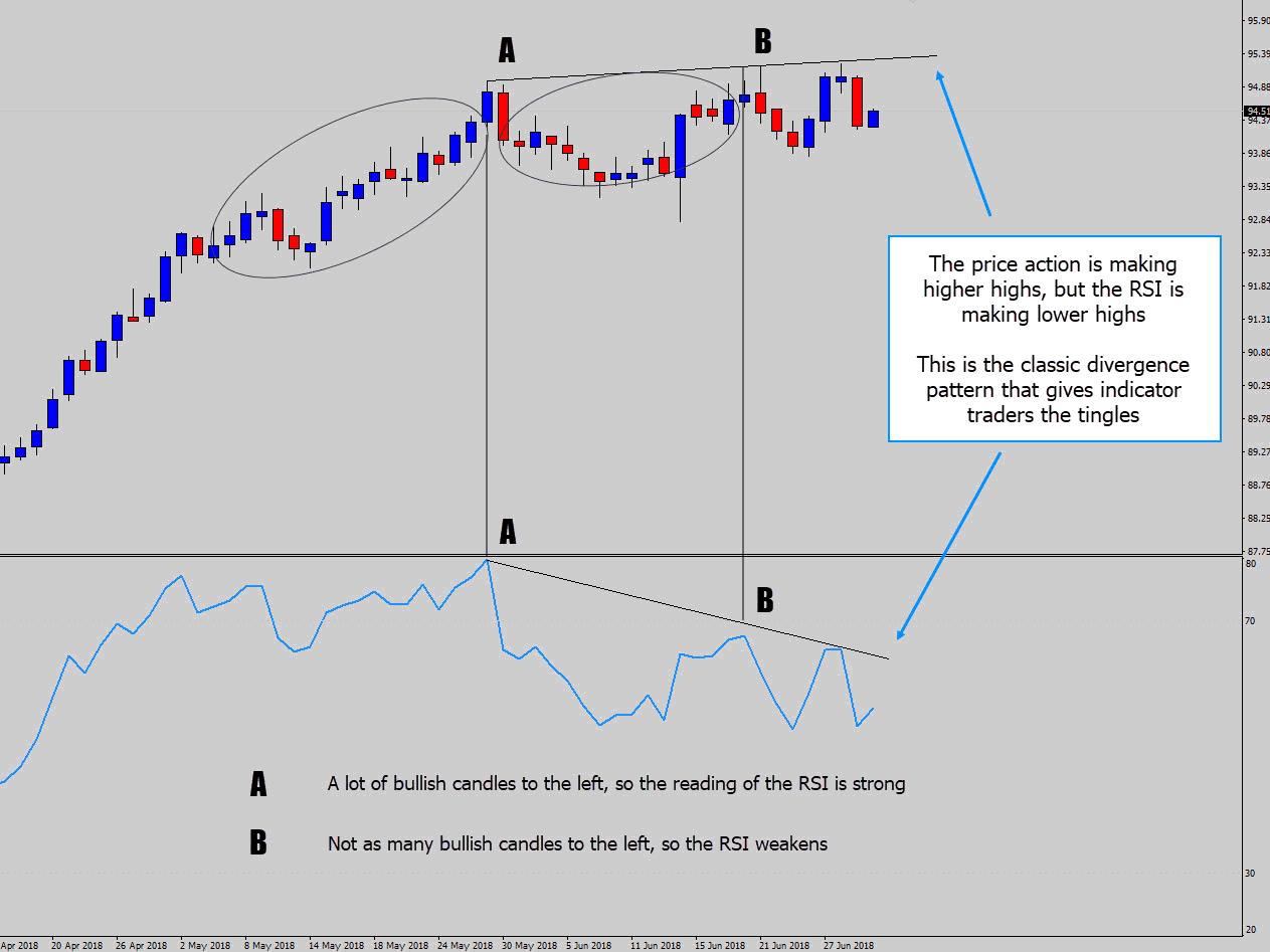 rsi divergence explained