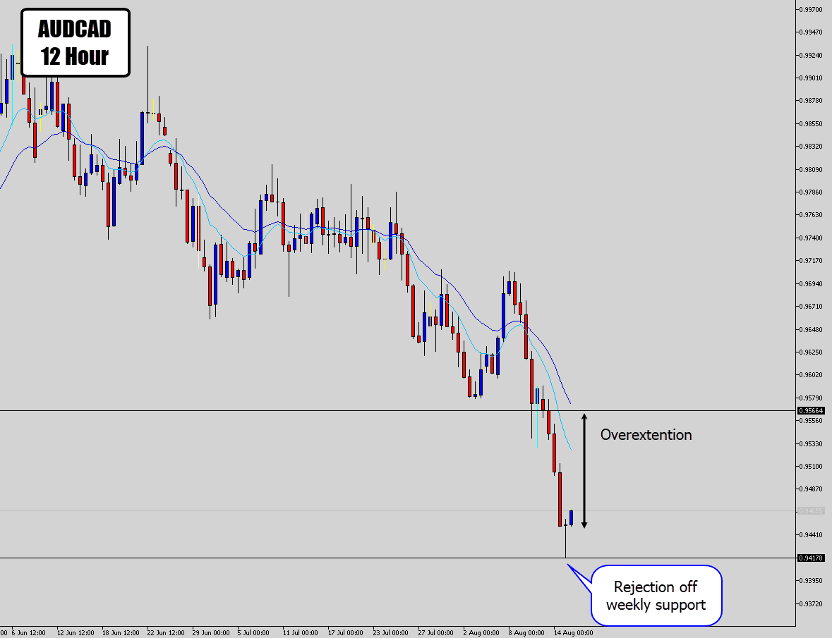 audcad mean reversion signal