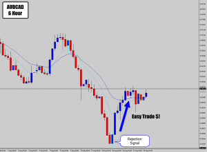 audcad 6 hour trade hits profit