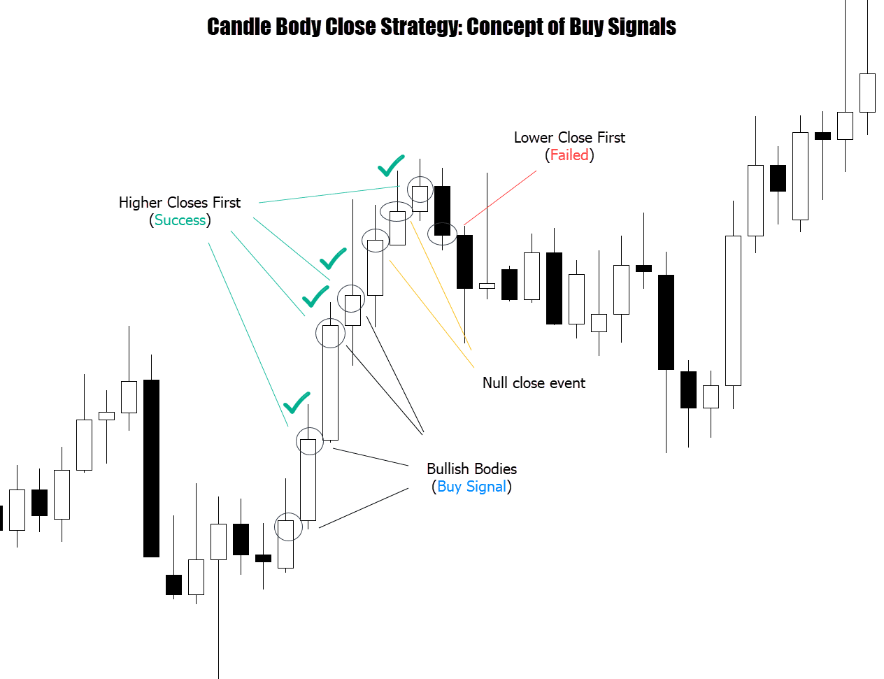 candle body bullish concept