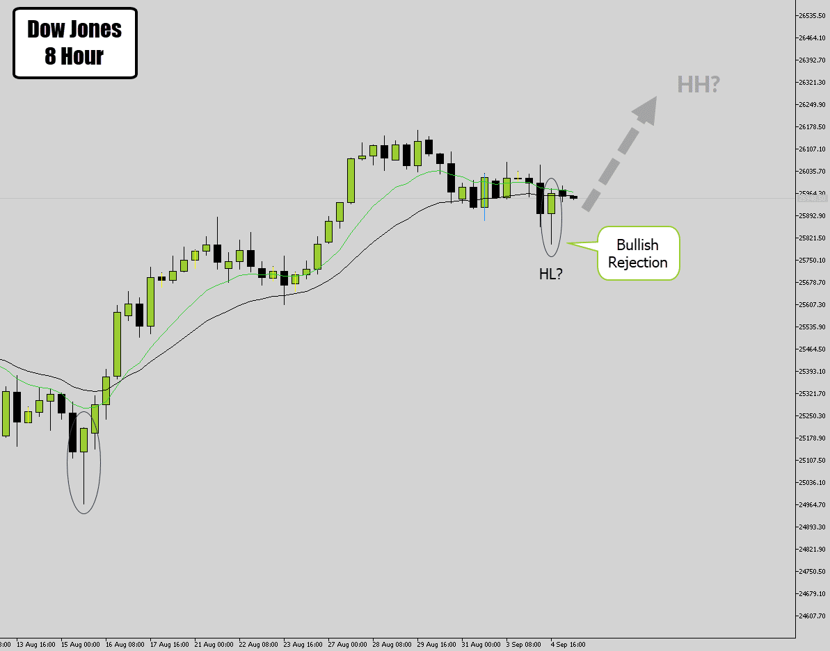 dow jones 8 hour rej with trend