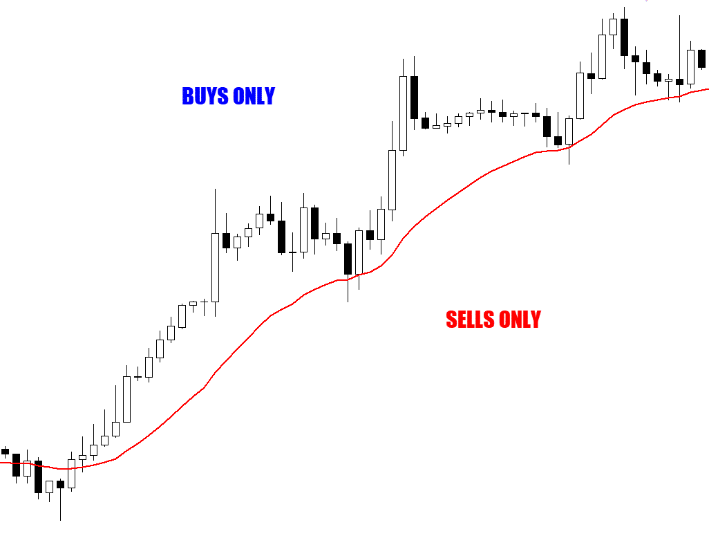 filtering the candlestick patterns strategy with a moving average