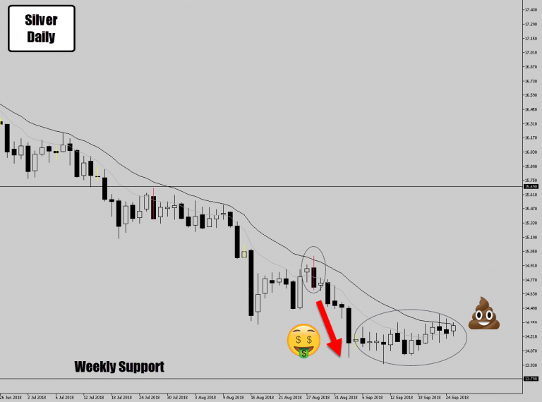Silver Drops Price Action Signal With Existing Trend