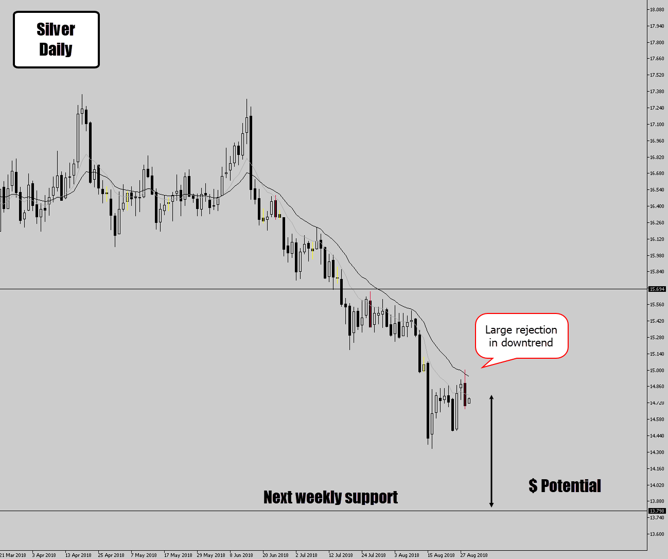 silver chart trend trade signal