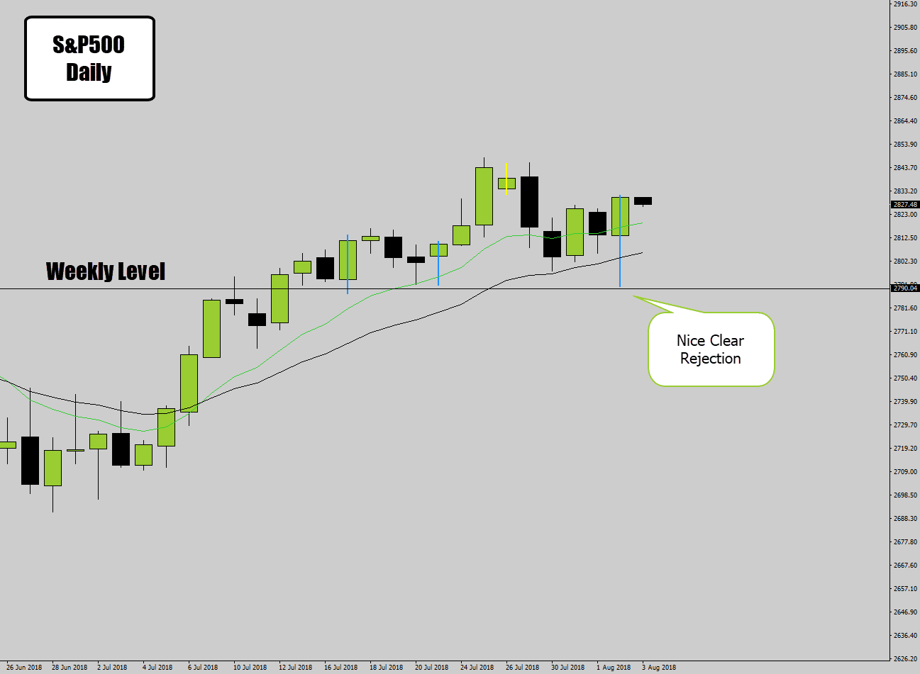 s&p 500 rejection price signal