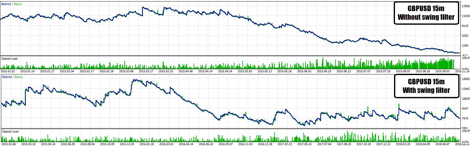 swing filter gbpusd 15 m comparison