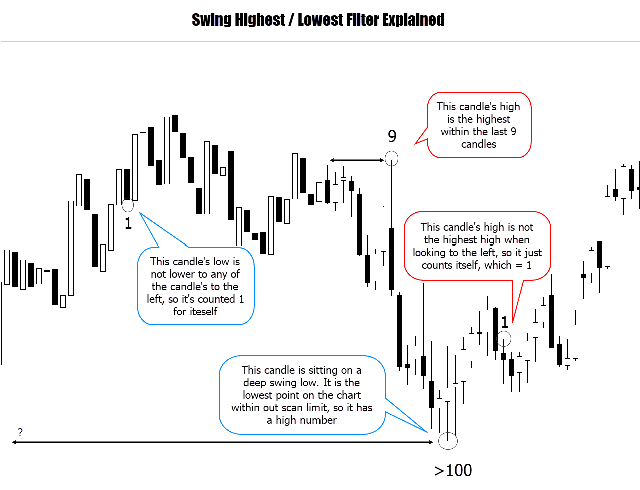swing highest lowest filter explained