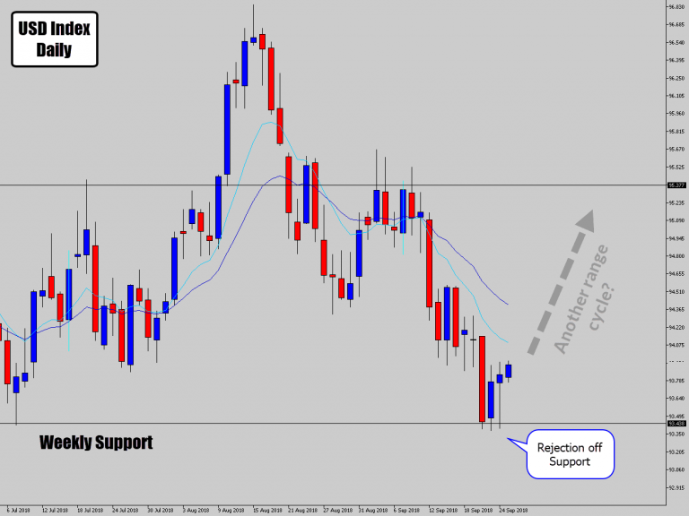 USD Shows Strength Off Major Support – Bullish Rejection Signal