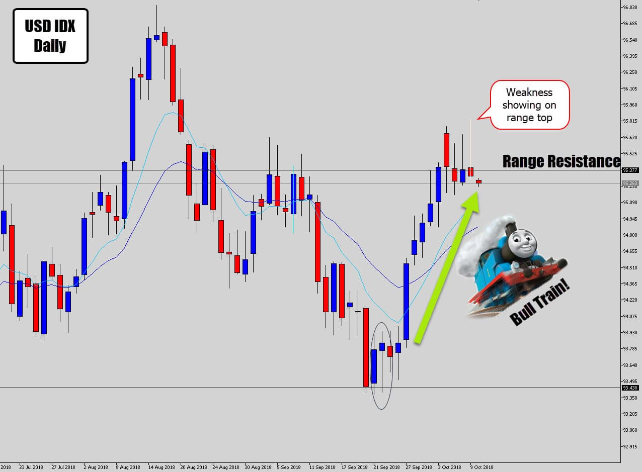 strong range price action with sell signal