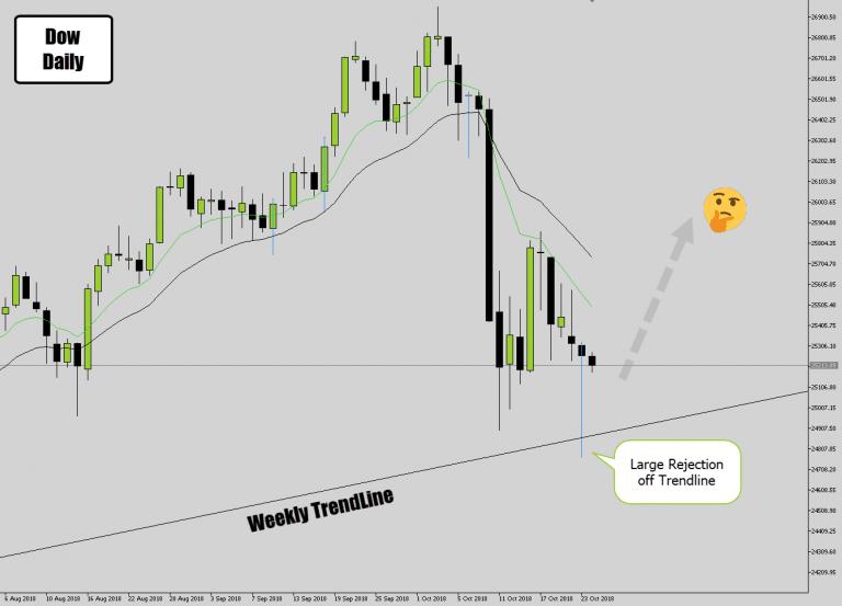 Dow Jones Bullish Price Action Signal Off Major Trend Line Support