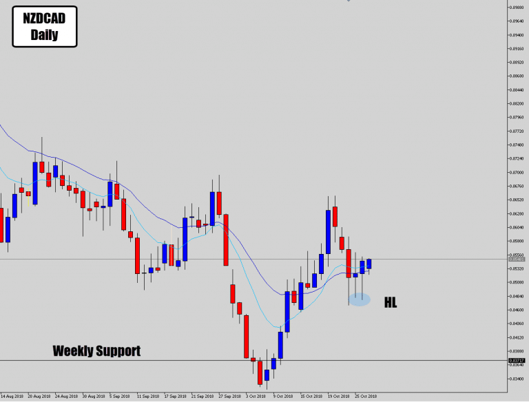 NZDCAD Picking Up Off Higher Lows Following Weekly Level Bounce – Bullish PA Signal