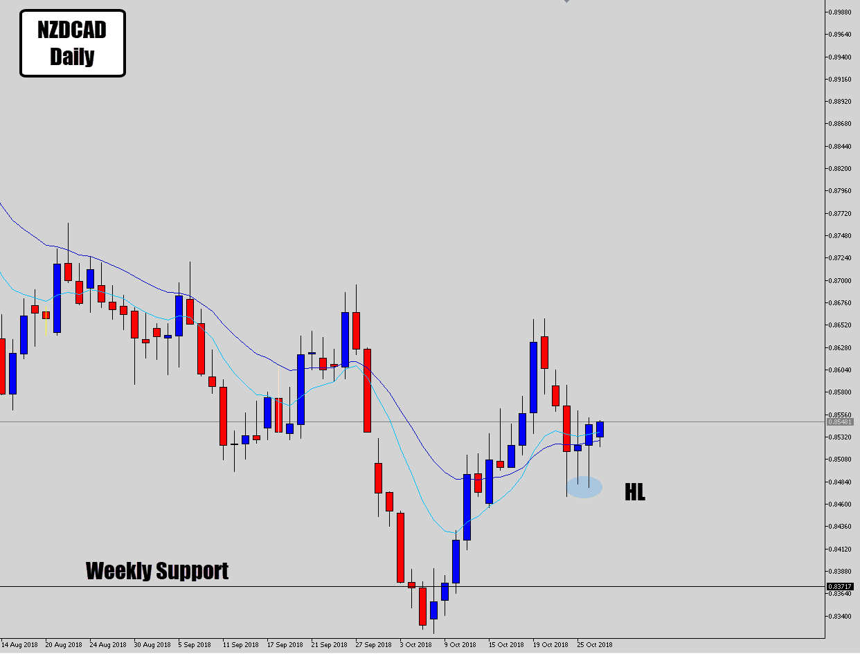 nzdcad picking up off weekly level