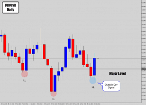eurusd buy signal head and shoulders