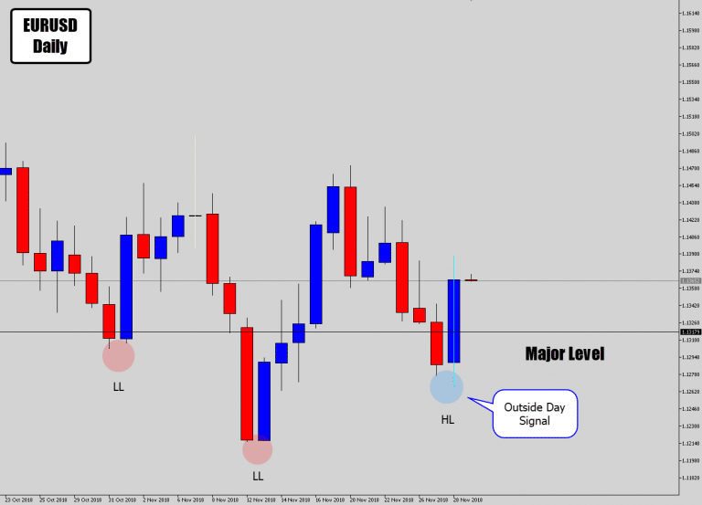 EURUSD Completes Head & Shoulders With Price Action Buy Signal