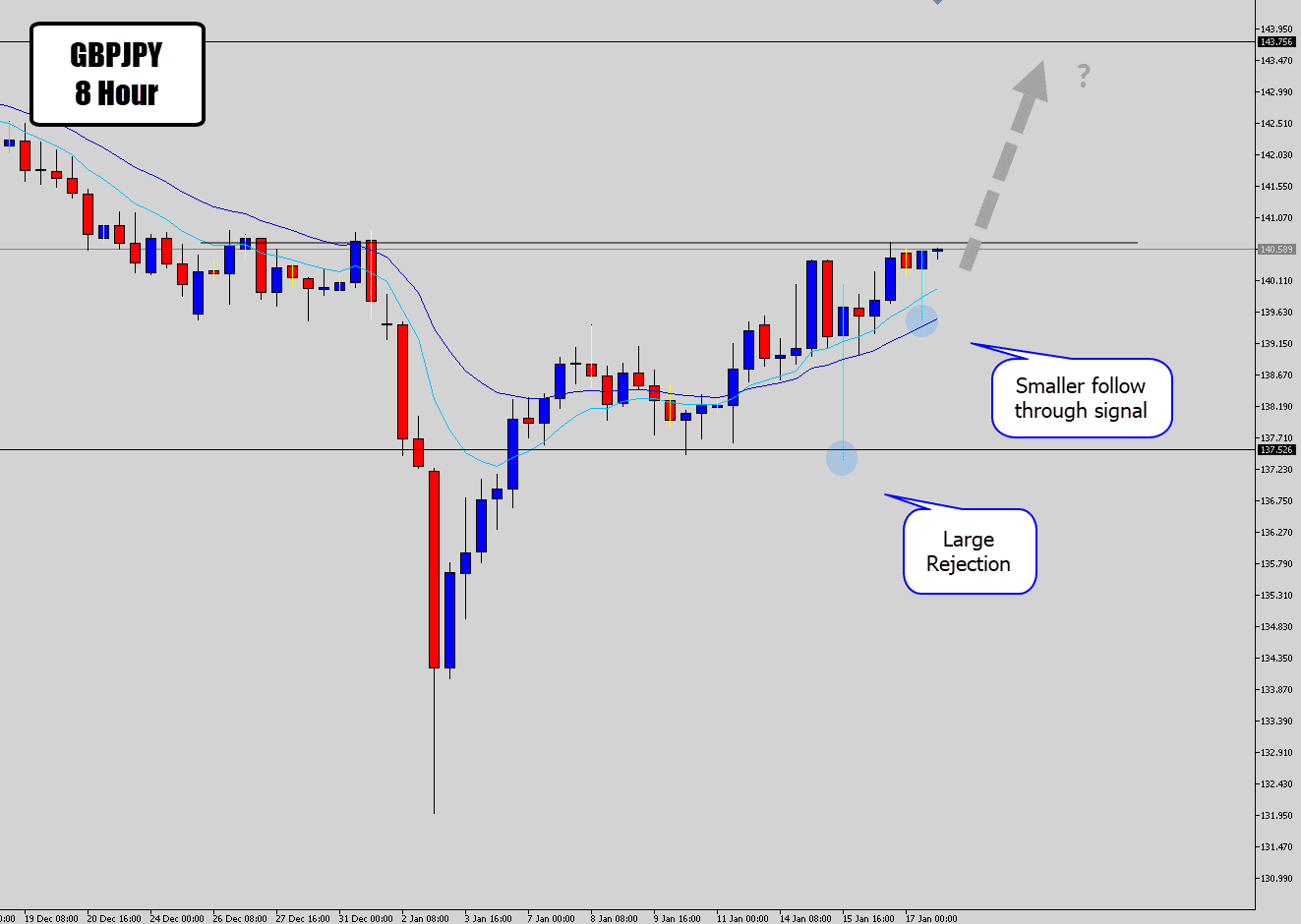 gbpjpy 8 hour chart rejection