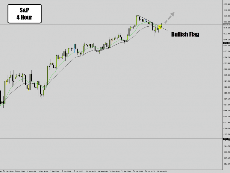 Bullish Flag Pattern Ready to Pop on S&P Intraday Charts