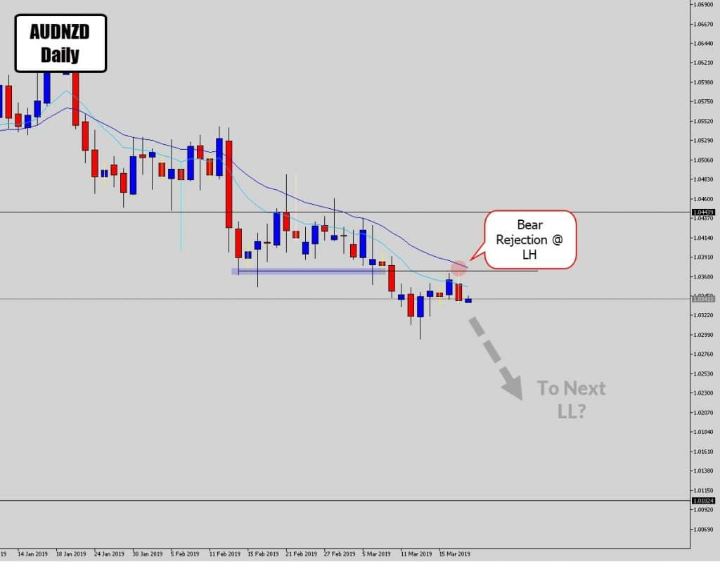 audnzd bear swing trade