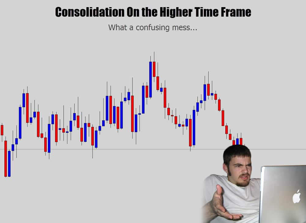 price action on higher time frames sometimes looks tough