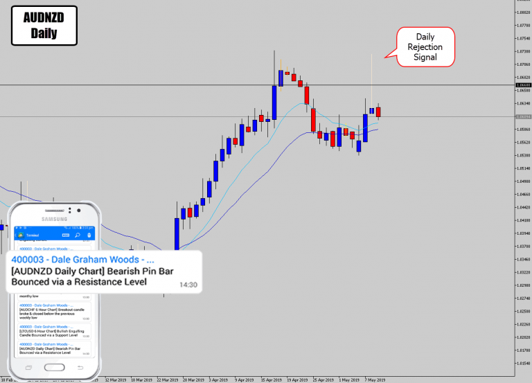 AUDNZD Prints Large Bearish Rejection Day