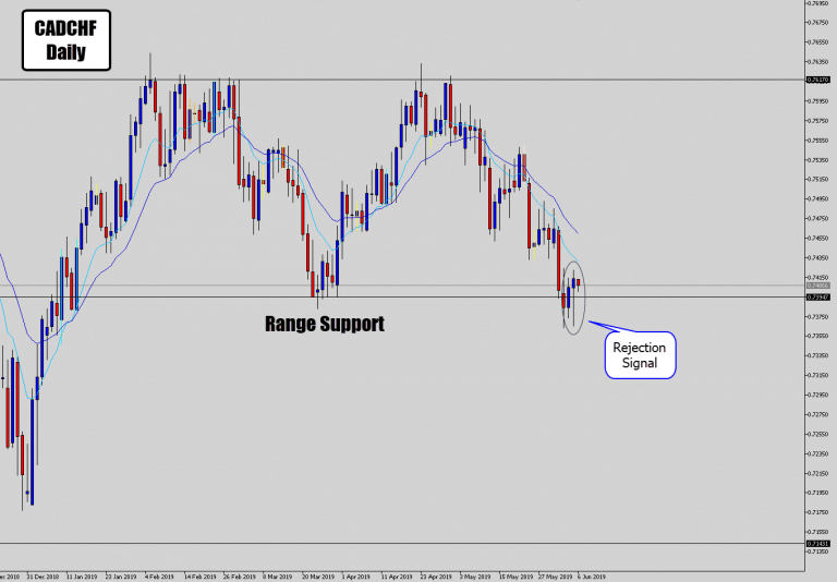 CADCHF Prints Rejection Signal on Range Bottom