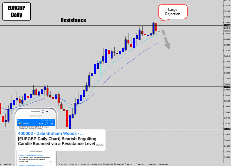 EURGBP Drops Large Daily Rejection Signal @ Resistance