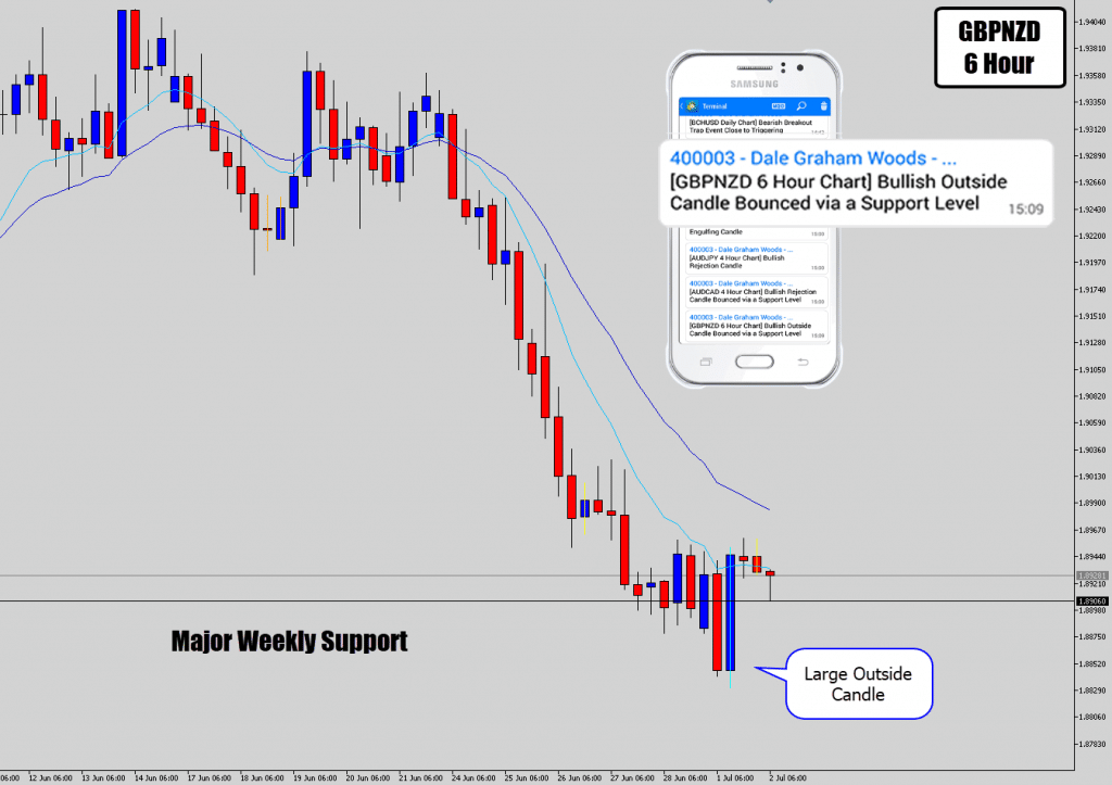 gbpnzd battle station price action signal alert