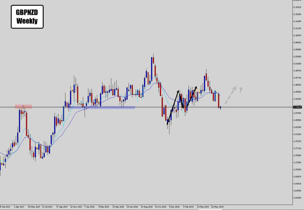 Weekly view on the gbpnzd signal
