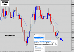 gbpusd-8-hour-range-bottom-rejection