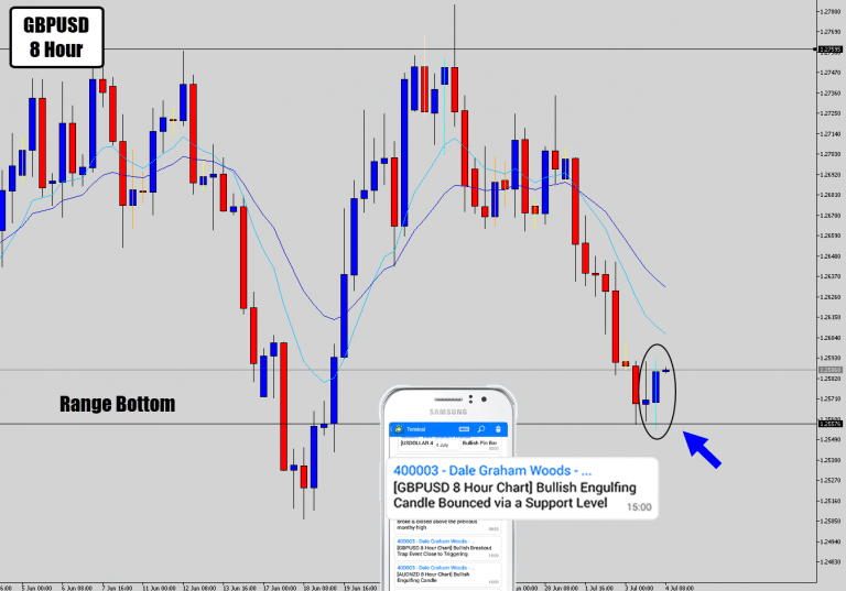 GBPUSD Rejection Signal On Range Bottom