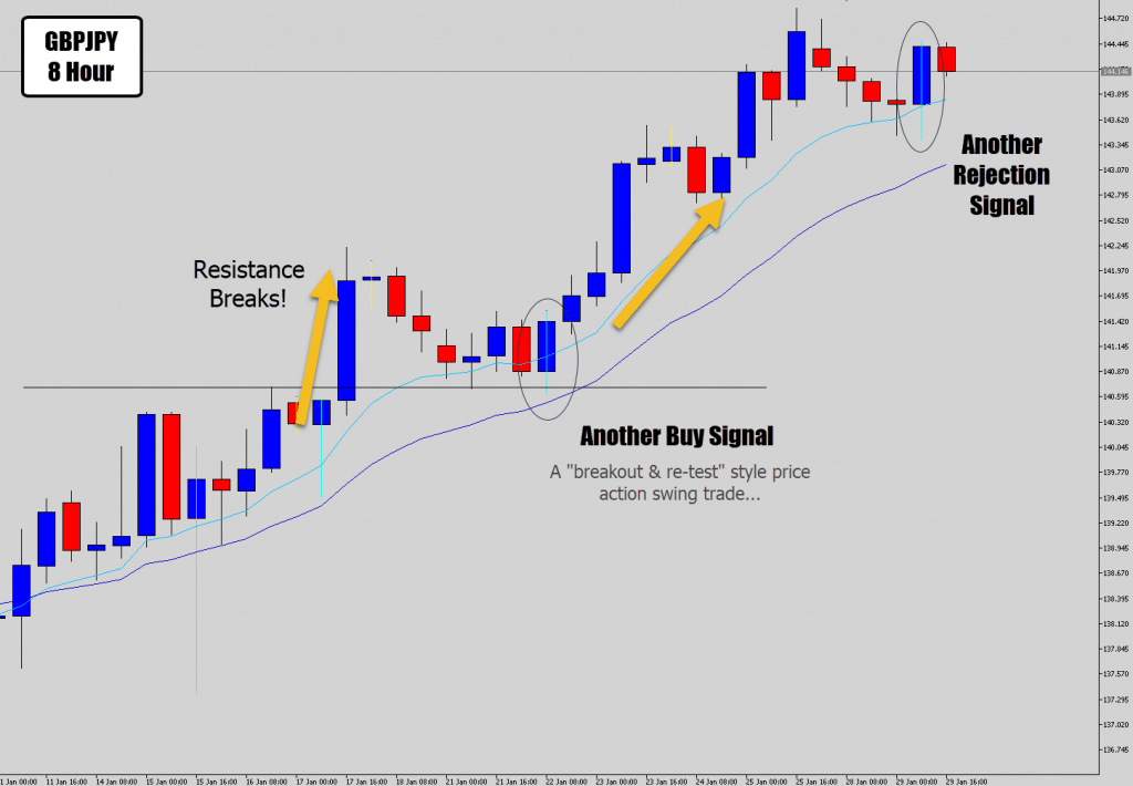 gbpjpy continuation signals
