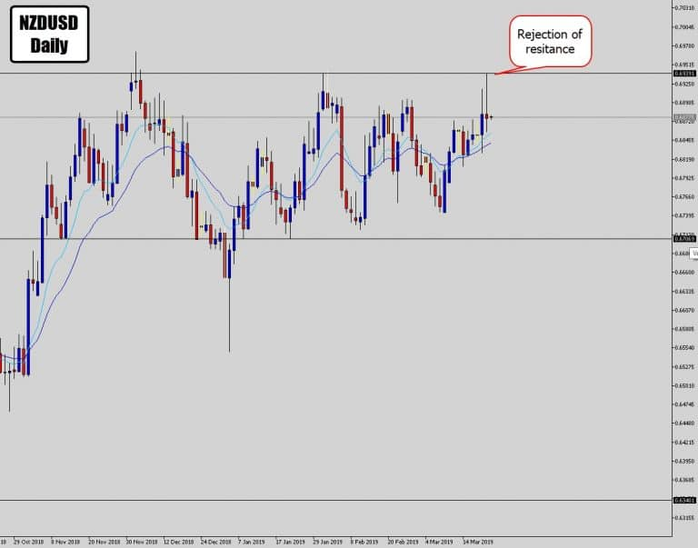 NZDUSD Simple Range Structure Price Action Signal