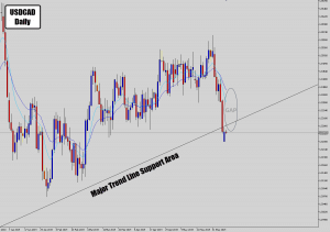 usdcad mean reversion