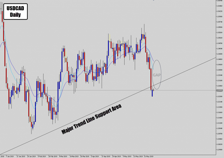 USDCAD Mean Reversion Setup On Major Structure Support