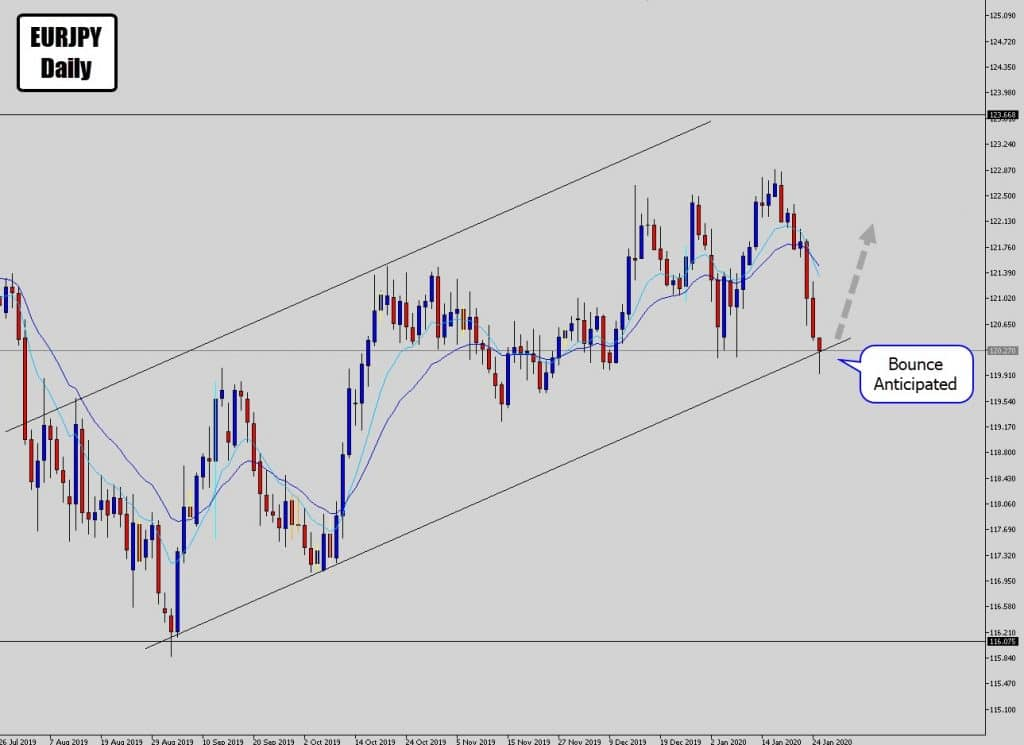 eurjpy showing-rejection of channel bottom