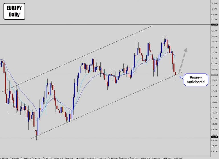 EURJPY Testing Channel Bottom – Nice Buying Opportunity
