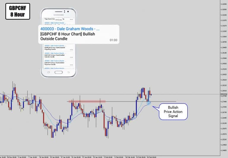 GBPCHF Prints Sexy Price Action Signal @ Swing Level