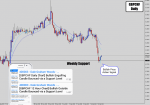 gbpchf bullish price action signal