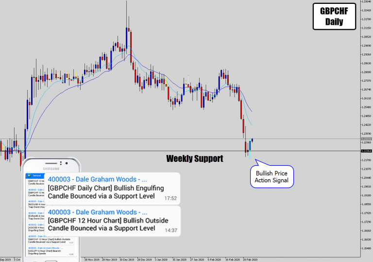 GBPCHF Bullish Price Action Signal On Major Weekly Level