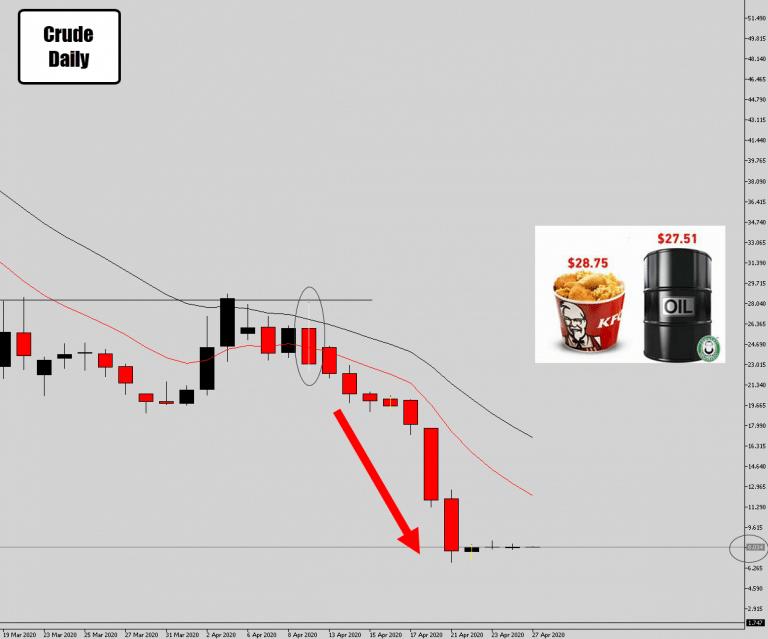 Crude Oil Inside Day – Possible Bullish Breakout