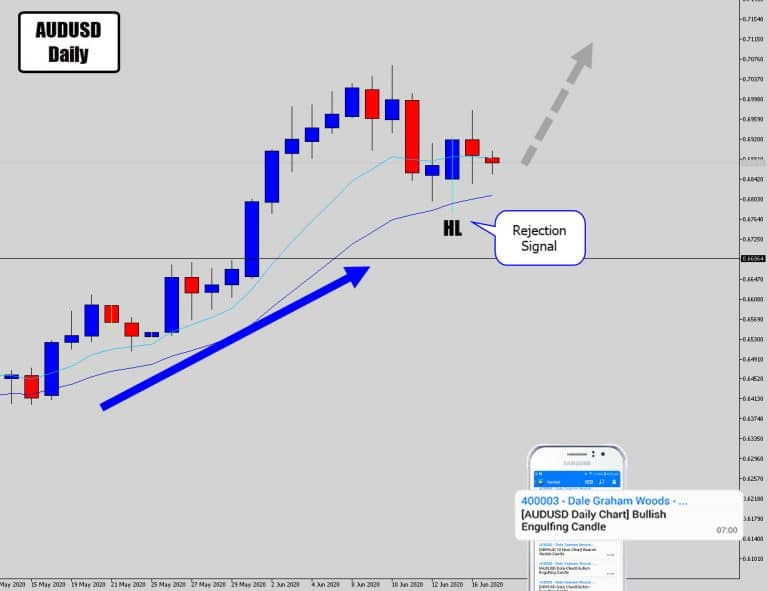 AUDUSD Daily Price Action Rejection Signal Waiting To Pop
