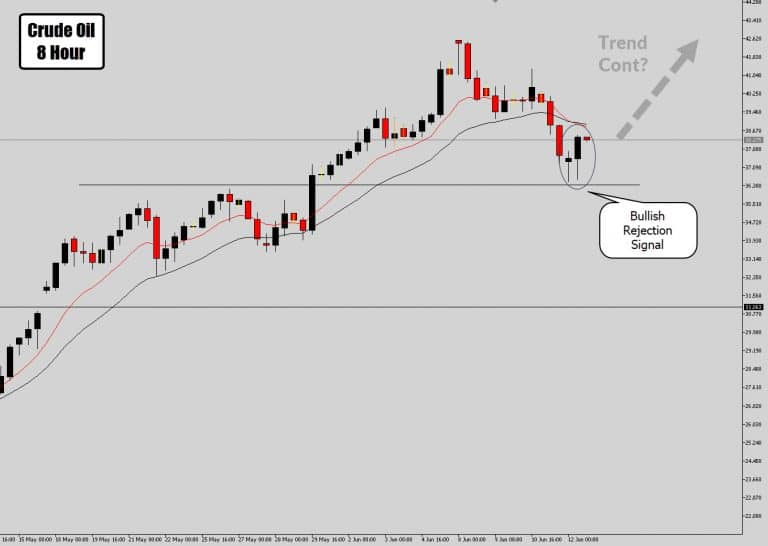 Crude Oil Prints Bullish Price Action Signal With Trend